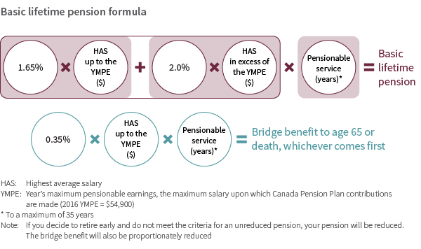 basic lifetime pension formula for pensionable service April 1, 2006 to March 31, 2018