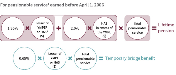 Basic lifetime pension formula - before April 1, 2006