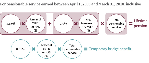 Basic lifetime pension formula - April 1, 2006 to March 31, 2018