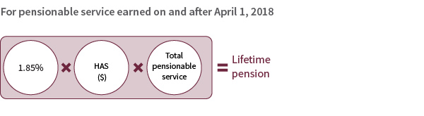 Basic lifetime pension post April 1, 2018