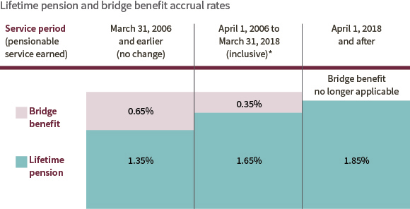 Lifetime pension and bridge benefit accrual rates