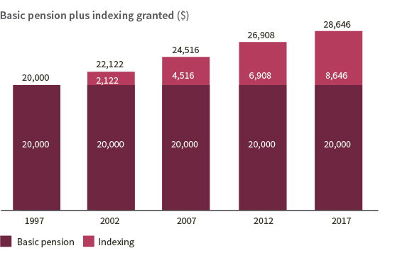 Graph: basic pension plus indexing granted